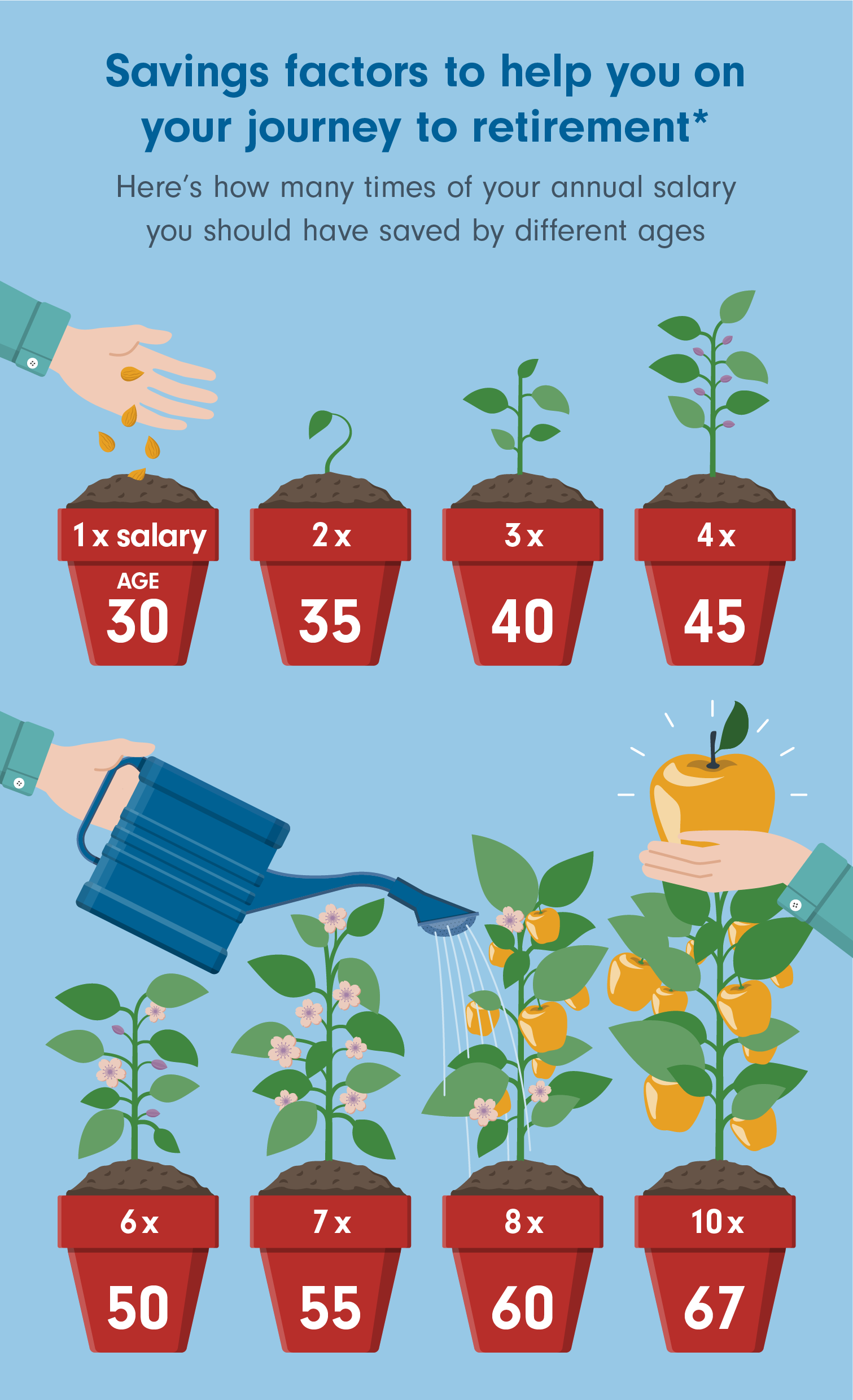 How much should you have saved for retirement by age 30?